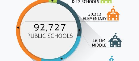 Featured Image - number public schools nationwide elementary middle high schools