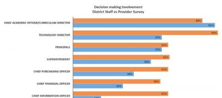 Featured Image - Top decision making officials in school districts – Surveyed vendors and district staff