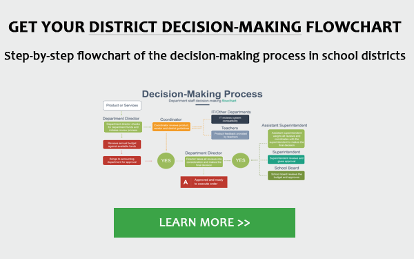 District decision-making process