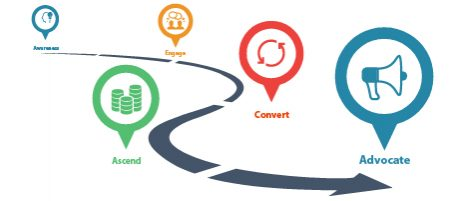 Featured Image - K-12 Decision-makers Journey from Prospect to Customer