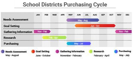 Featured Image - School District Purchasing Cycle