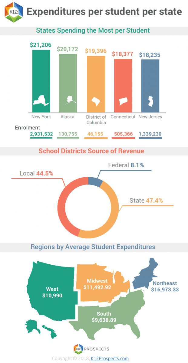 Per state student expenditures