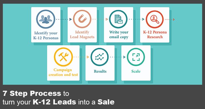 Turning K-12 Leads into Customers with an Effective Sales Strategy