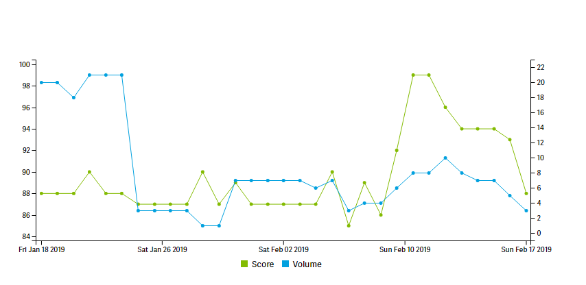 Score and Volume - How to Improve K-12 Email Deliverability