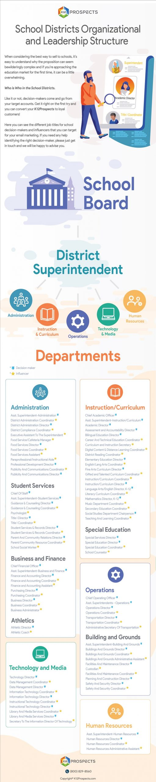 School Districts Organizational Structure and Leadership
