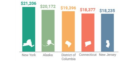 Featured Image - States Spending The Most Per Student
