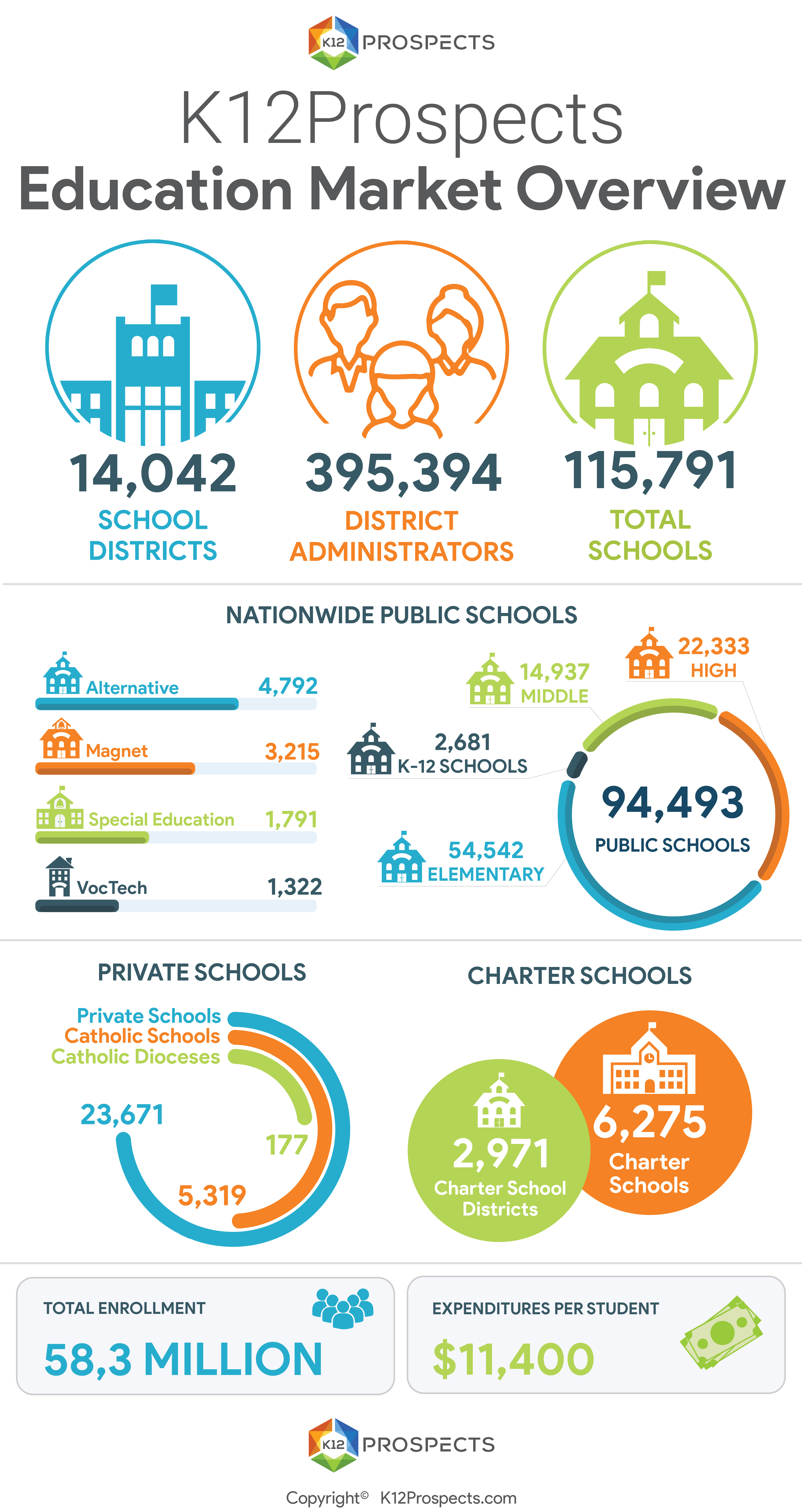 K12Prospects Education Market Overview