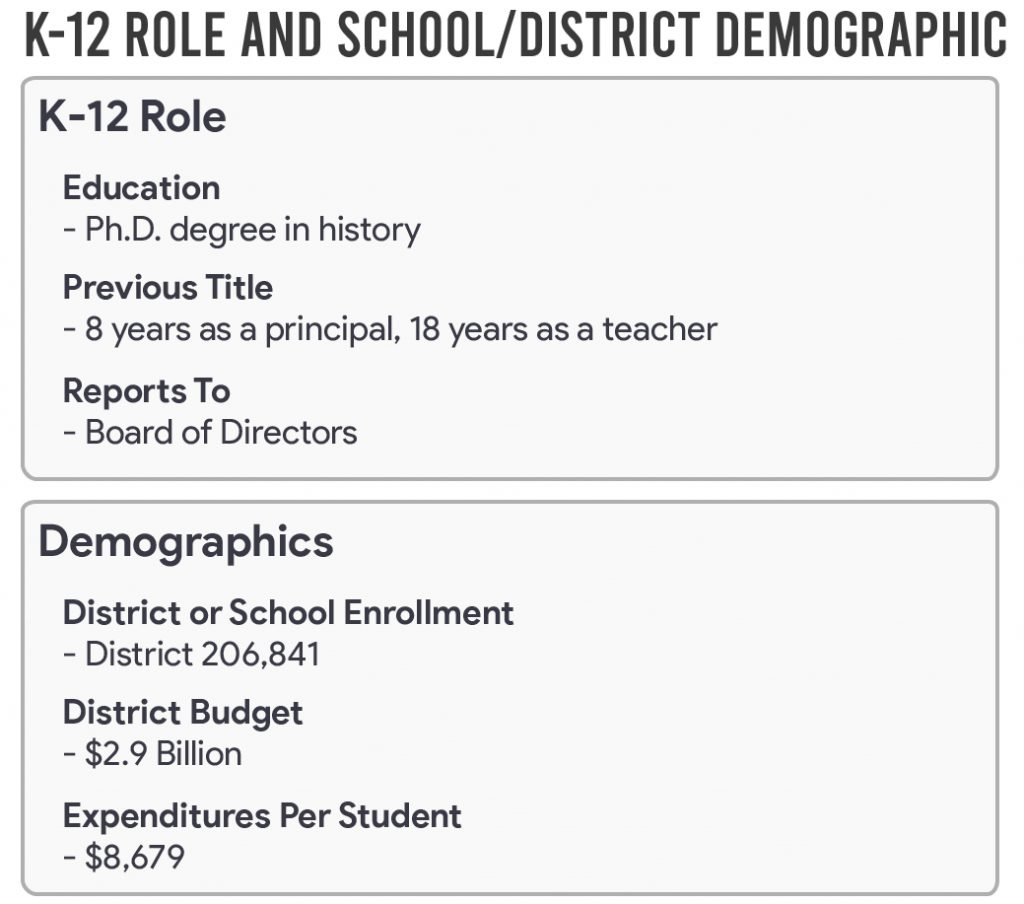 K-12 Role and School District Demographic