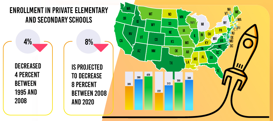 Featured Image - Projections of Education Statistics 2020